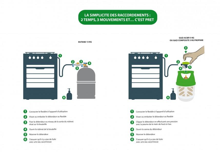 Changer bonbonne de gaz beautiful comment changer une for Brancher bouteille de gaz